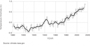 Global Surface Temperature since 1884, with the 10 warmest years occurring since 2000 (3).