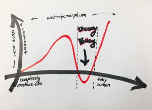 uncanny valley curve
