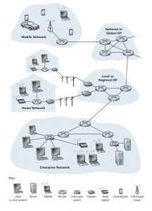 Examples of different internet networks