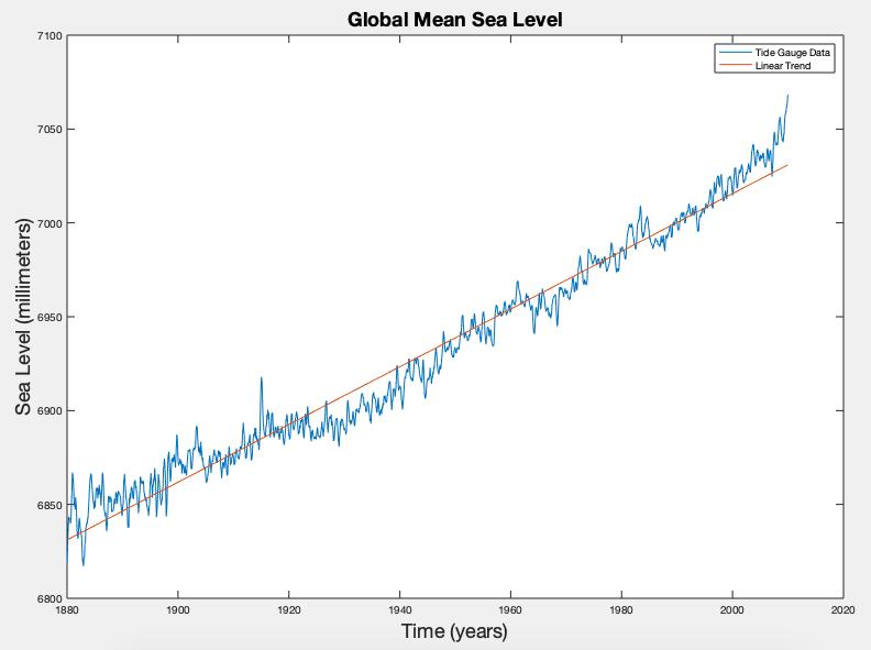 GMSL vs time