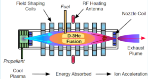 Schematic showing how DFD works